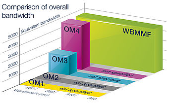 Comparison of overall bandwidth